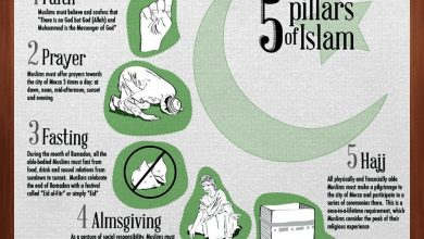 Photo of Five Pillars of Islam